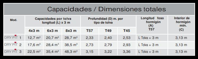 Elevadores Sistema DRY PIT. Agromay