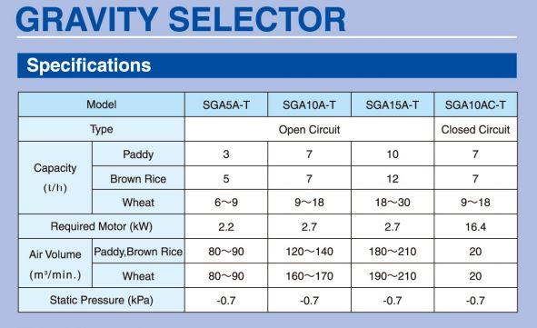 Especificaciones separador de piedras. Máquina para arroz. Agromay